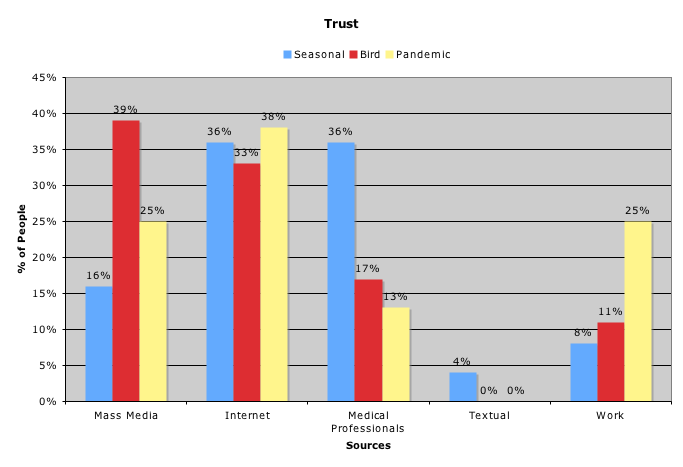 Which sources do people trust?