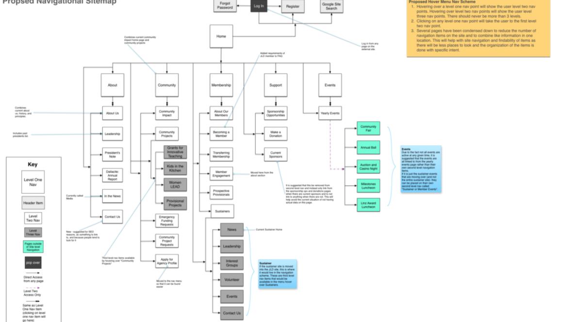 jld-5-Propsed Navigational Sitemap